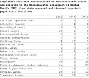 Complaints that were substantiated or substantiated-in-part and reported to the Massachusetts Department of Mental Health (DMH) from state-operated and licensed inpatient psychiatric facilities